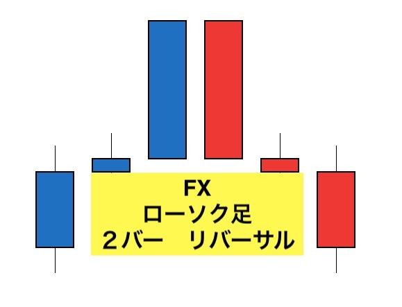 fx2bar